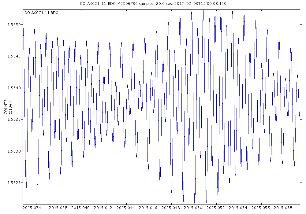 Similarly time series plots can made for longer scale time periods, such as the below plot reflecting pressure data for the Axial Central Caldera for the month of February 2015.