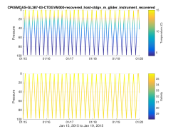 Example Matlab plot showing a colored timeseries glider transect of temperature and salinity for a subsetted dataset.