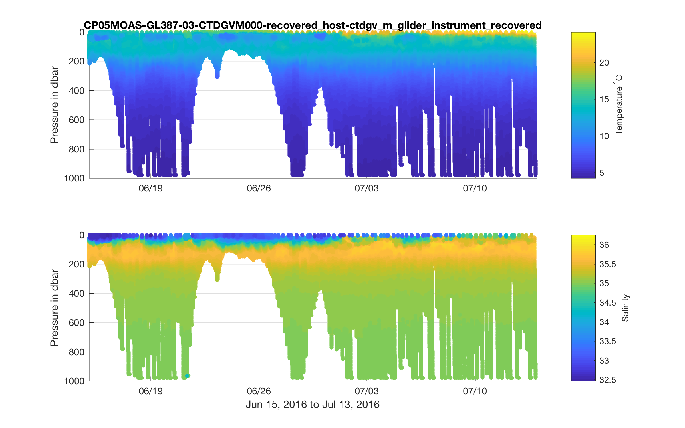 Plotting Glider Transects in Matlab | Ocean Observatories Initiative